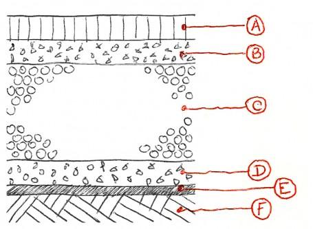 Esquema de pavimento permeable. La misión de los geotextiles en este tipo de pavimentos es primordial puesto que actúan como filtro, separación o como refuerzo estructural.